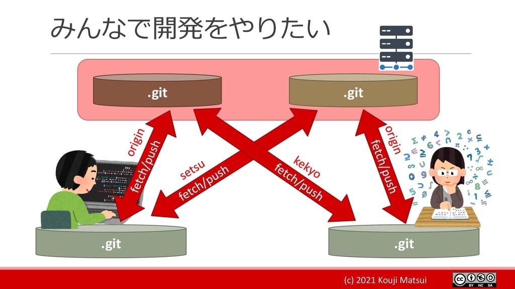 (c) 2021 Kouji Matsui みんなで開発をやりたい .git .git .gi...