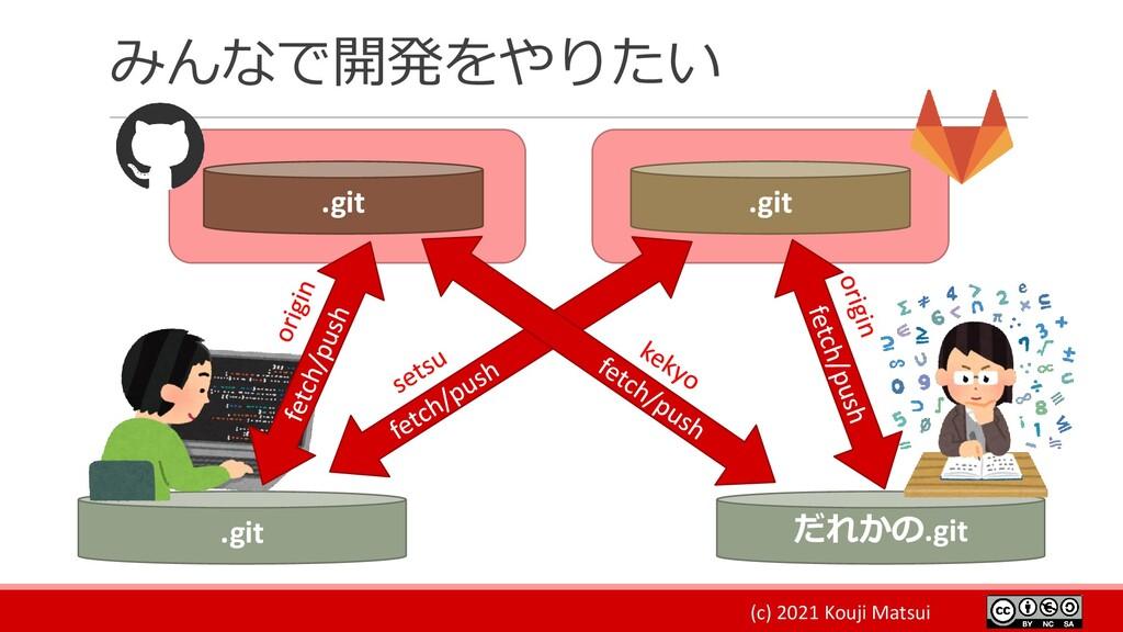 (c) 2021 Kouji Matsui みんなで開発をやりたい .git だれかの.git...