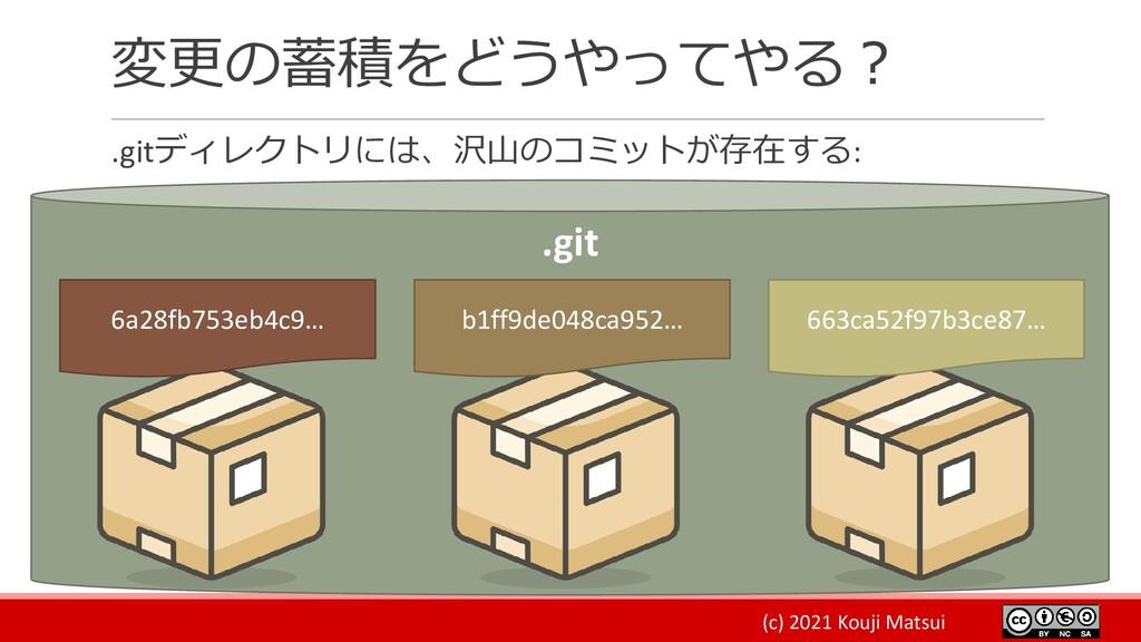 (c) 2021 Kouji Matsui 変更の蓄積をどうやってやる? .gitディレクトリ...