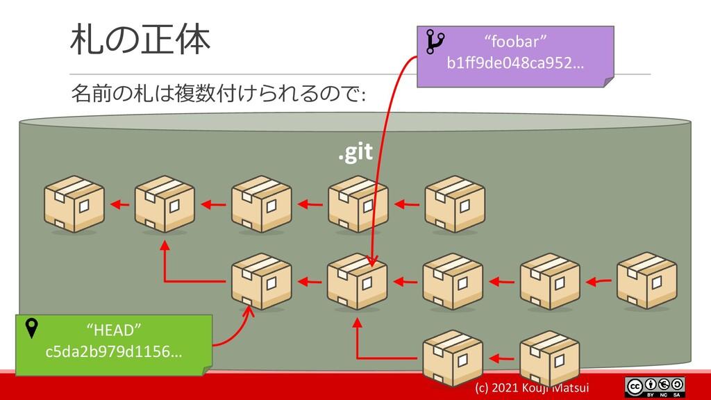 (c) 2021 Kouji Matsui 札の正体 名前の札は複数付けられるので: .git...