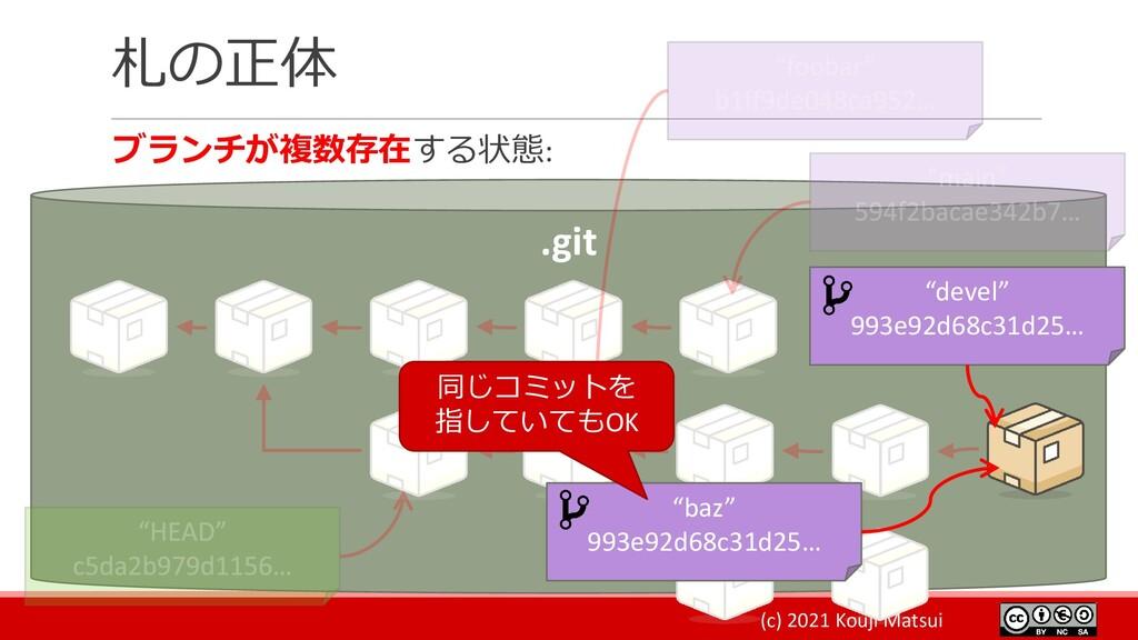 (c) 2021 Kouji Matsui 札の正体 ブランチが複数存在する状態: .git ...