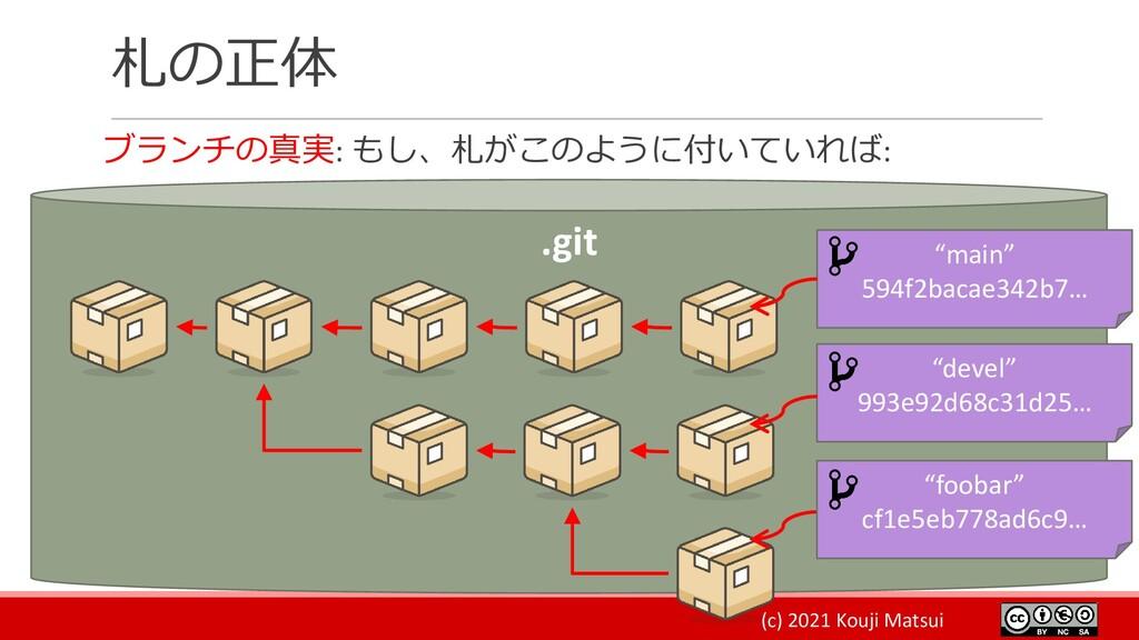 (c) 2021 Kouji Matsui 札の正体 ブランチの真実: もし、札がこのように付...