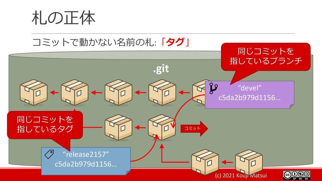 (c) 2021 Kouji Matsui 札の正体 コミットで動かない名前の札:「タグ」 ....