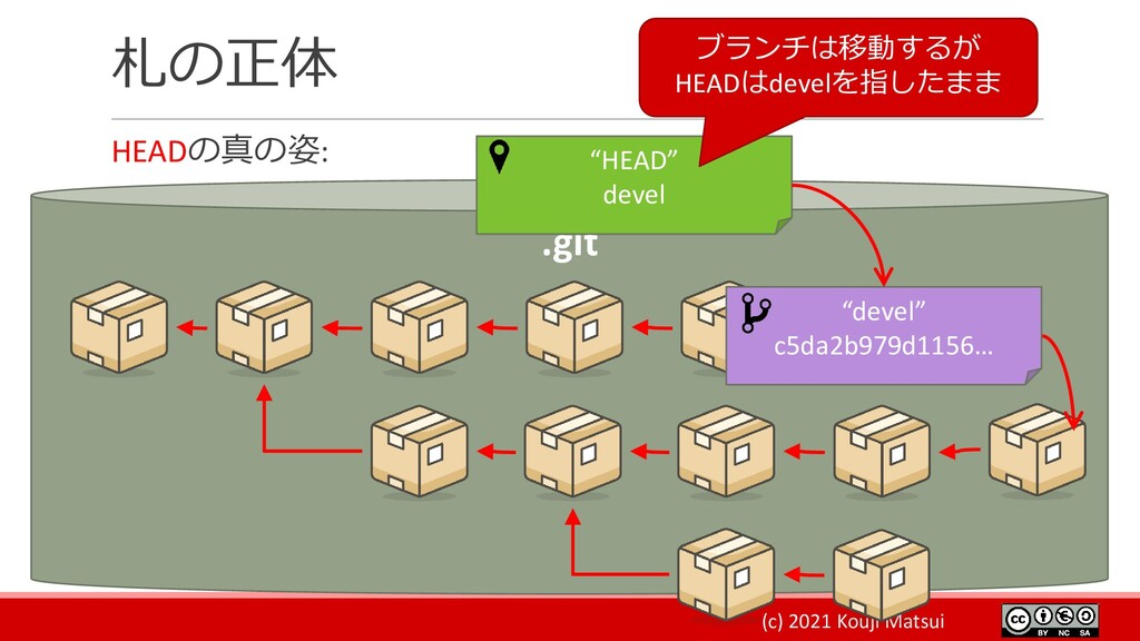 """(c) 2021 Kouji Matsui 札の正体 HEADの真の姿: .git """"deve..."""