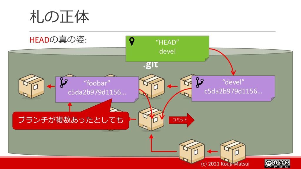 """(c) 2021 Kouji Matsui 札の正体 HEADの真の姿: .git """"HEAD..."""