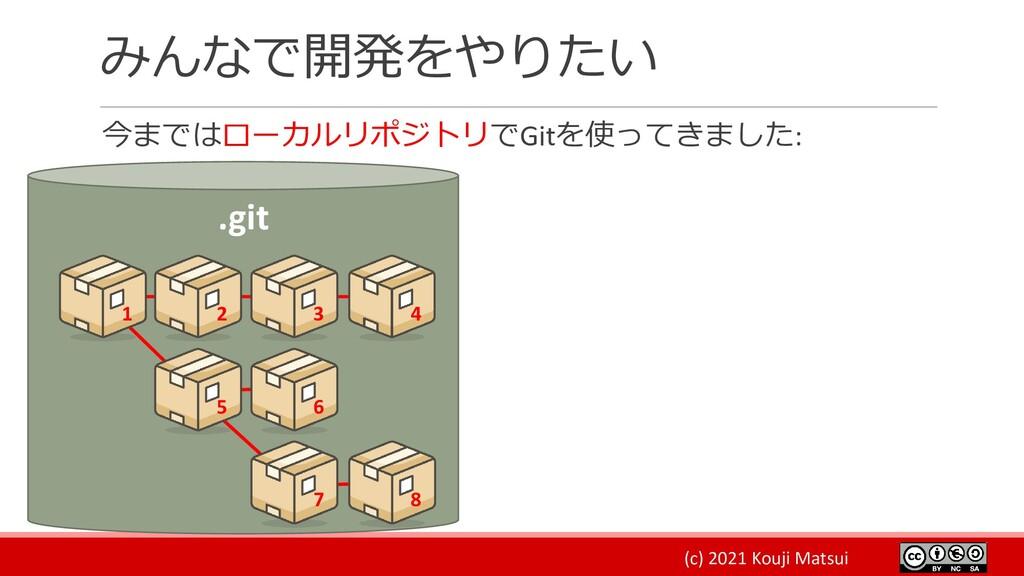 (c) 2021 Kouji Matsui みんなで開発をやりたい 今まではローカルリポジトリ...