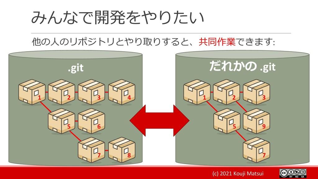 (c) 2021 Kouji Matsui みんなで開発をやりたい 他の人のリポジトリとやり取...