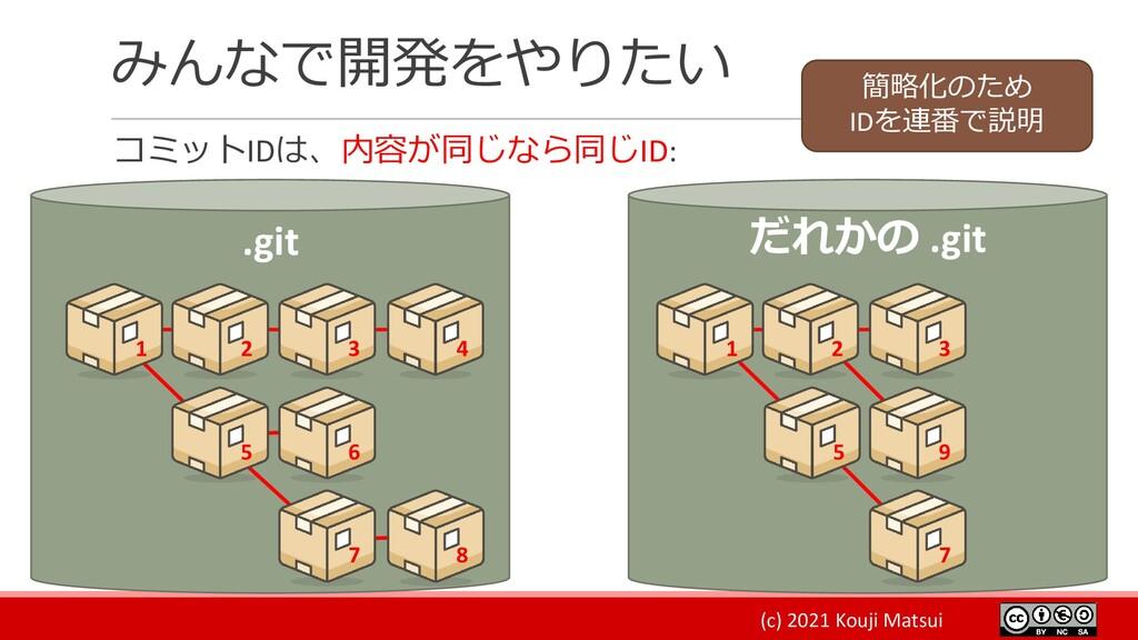 (c) 2021 Kouji Matsui みんなで開発をやりたい コミットIDは、内容が同じ...