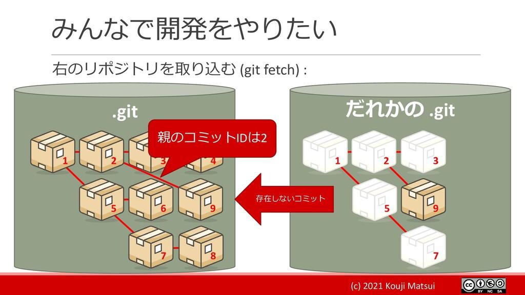 (c) 2021 Kouji Matsui みんなで開発をやりたい 右のリポジトリを取り込む ...