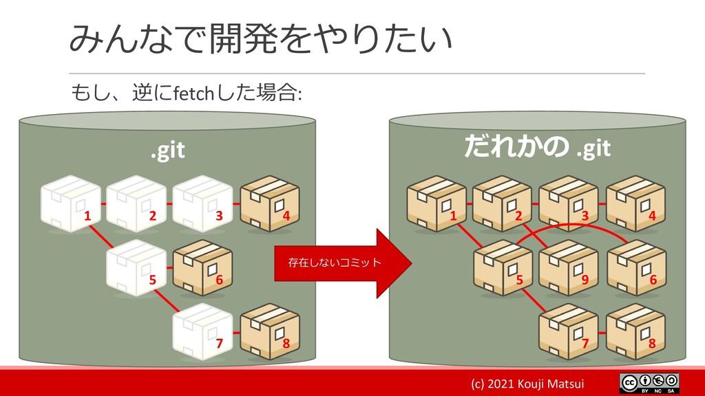 (c) 2021 Kouji Matsui みんなで開発をやりたい もし、逆にfetchした場...