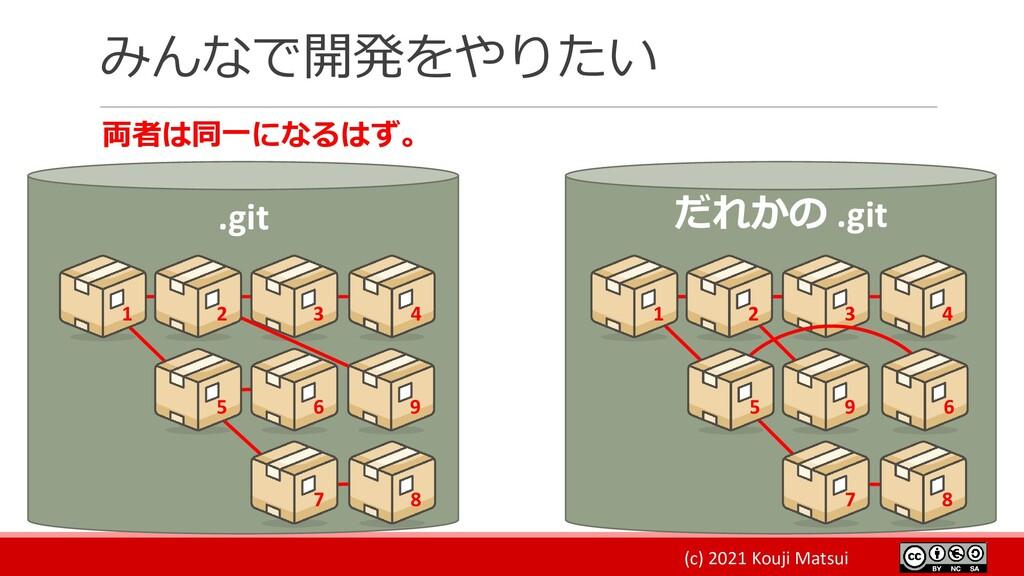 (c) 2021 Kouji Matsui みんなで開発をやりたい 両者は同一になるはず。 ....