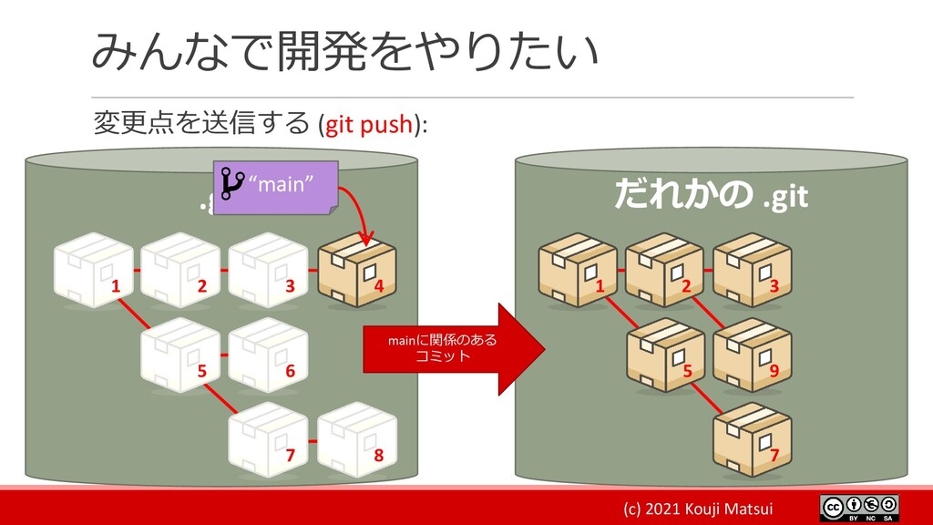 (c) 2021 Kouji Matsui みんなで開発をやりたい 変更点を送信する (git...