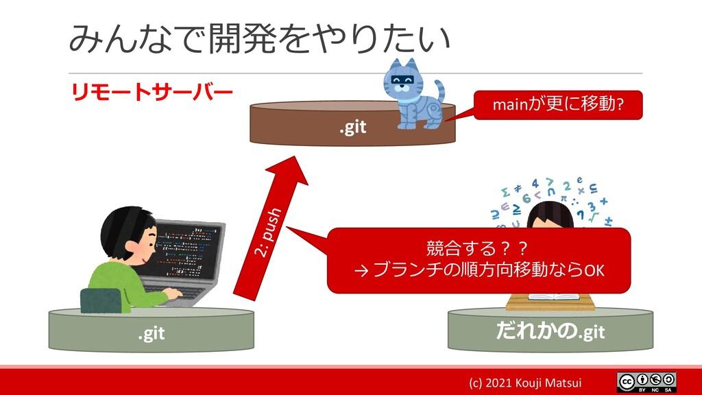 (c) 2021 Kouji Matsui みんなで開発をやりたい リモートサーバー .git...