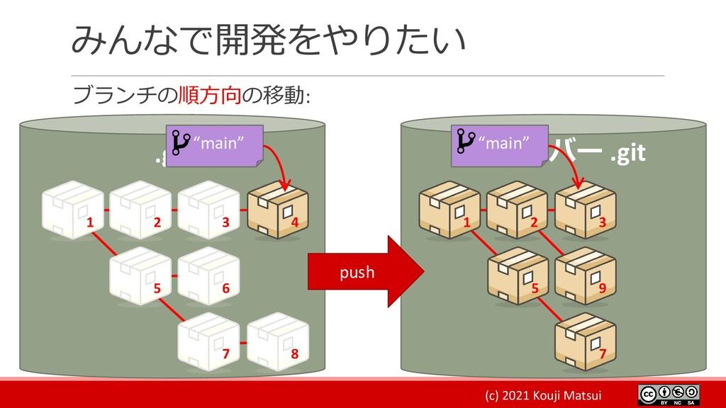 (c) 2021 Kouji Matsui みんなで開発をやりたい ブランチの順方向の移動: ...
