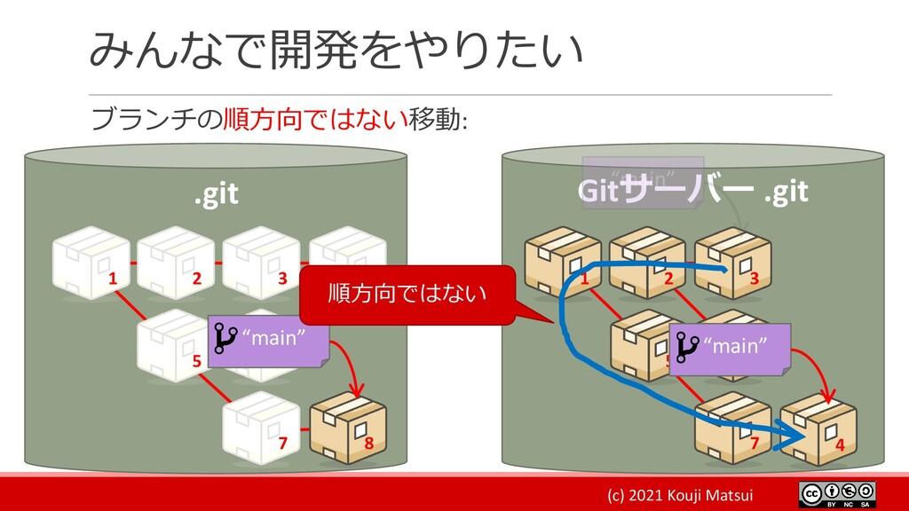 (c) 2021 Kouji Matsui みんなで開発をやりたい ブランチの順方向ではない移...