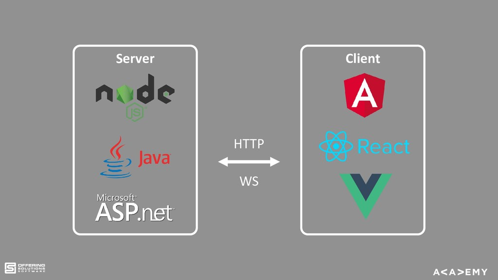 Server Client HTTP WS