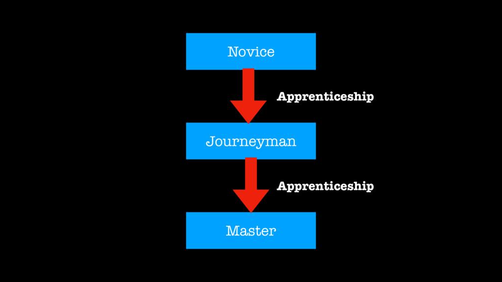Novice Journeyman Master Apprenticeship Apprent...