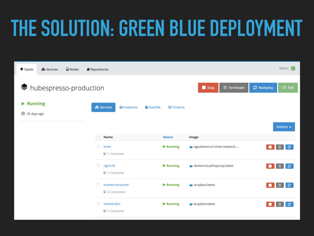 THE SOLUTION: GREEN BLUE DEPLOYMENT