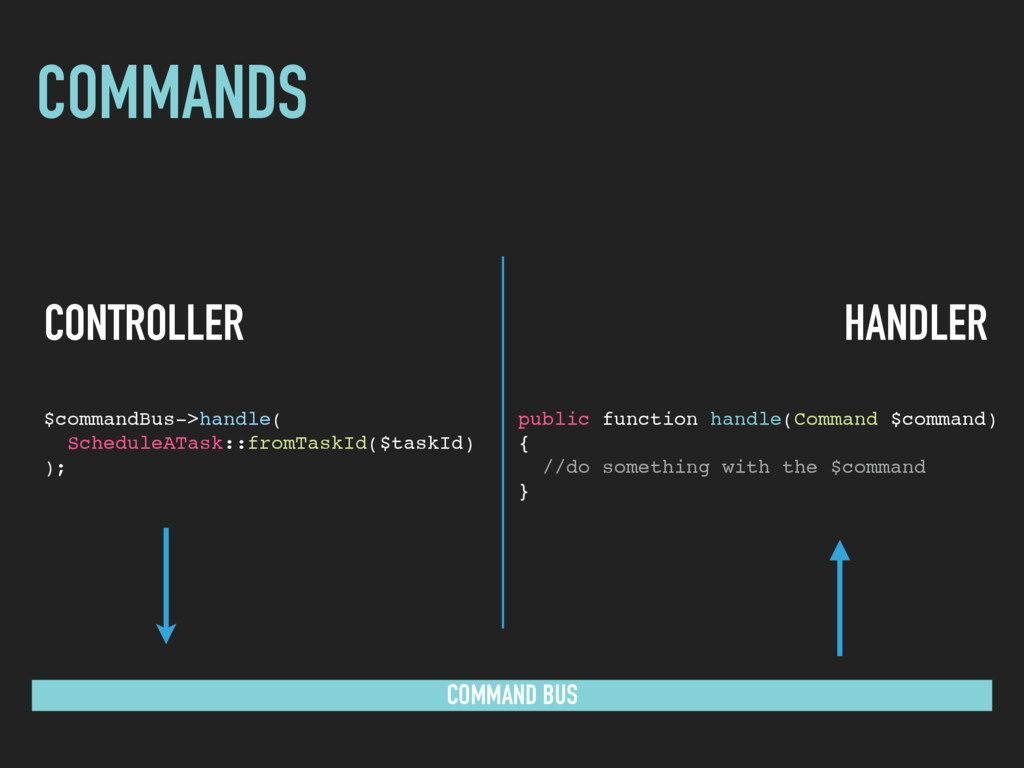 COMMANDS COMMAND BUS CONTROLLER $commandBus->ha...