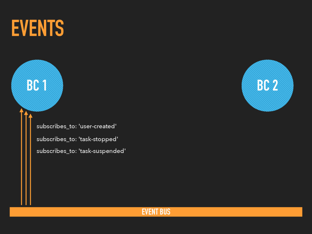 EVENTS BC 1 BC 2 EVENT BUS subscribes_to: 'user...