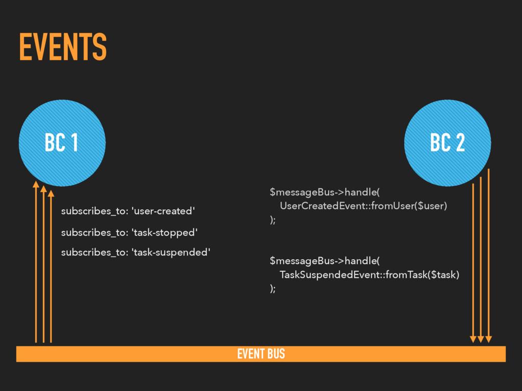 EVENTS BC 1 BC 2 EVENT BUS $messageBus->handle(...