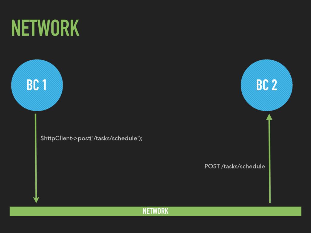 NETWORK BC 1 BC 2 NETWORK $httpClient->post('/t...