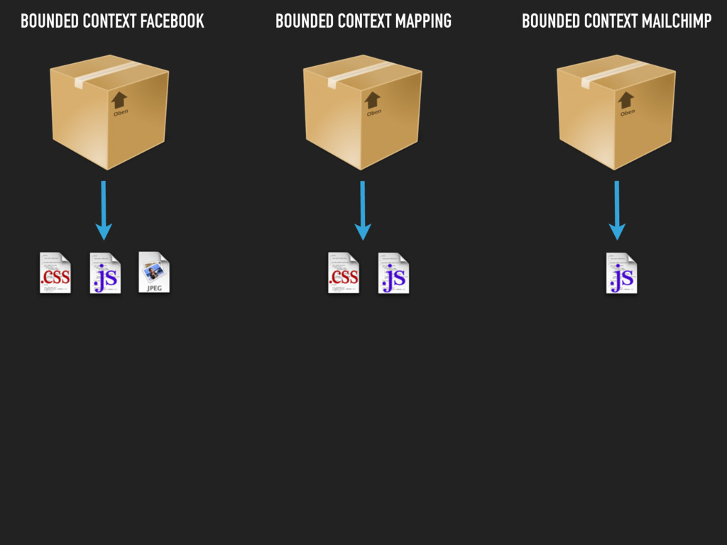 BOUNDED CONTEXT FACEBOOK BOUNDED CONTEXT MAILCH...
