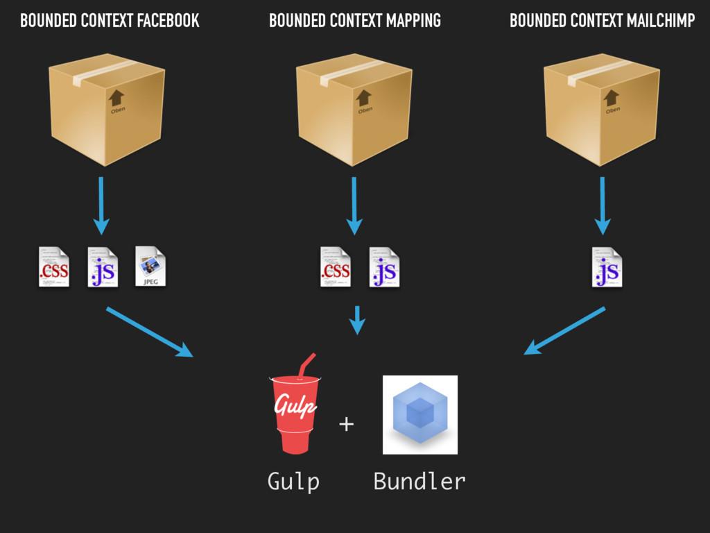 Gulp Bundler + BOUNDED CONTEXT FACEBOOK BOUNDED...