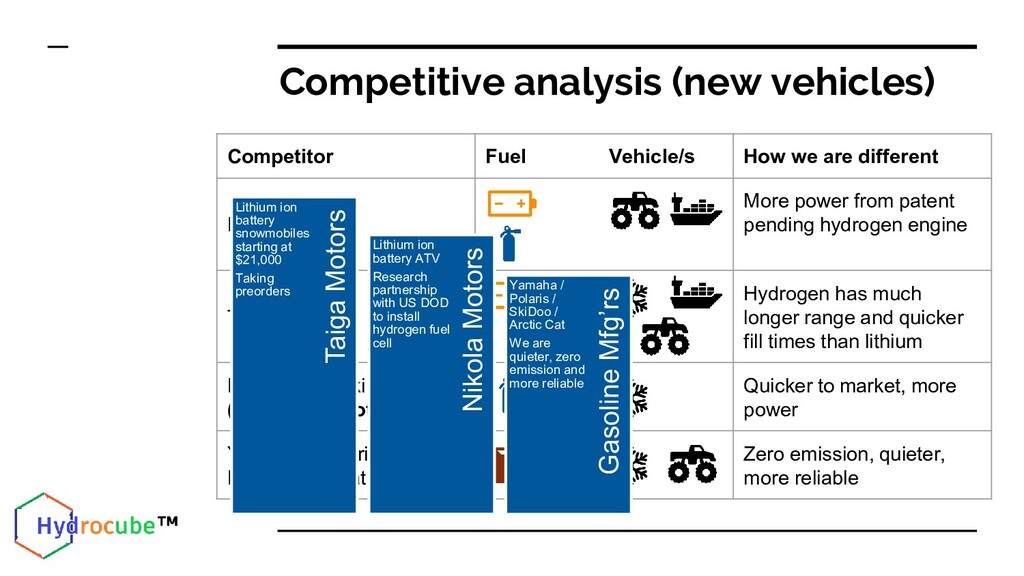Competitive analysis (new vehicles) Competitor ...