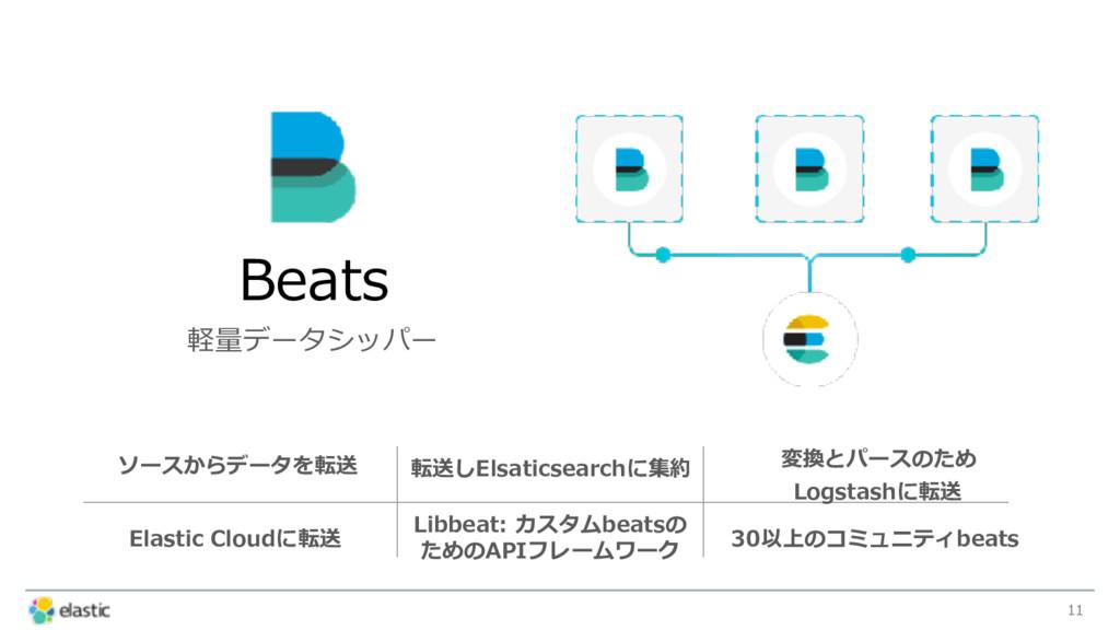 11 Beats 軽量データシッパー ソースからデータを転送 転送しElsaticsearch...