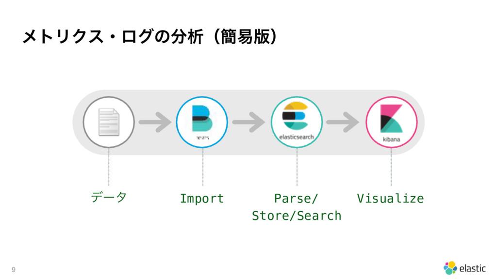 ϝτϦΫεɾϩάͷੳʢ؆қ൛ʣ 9 σʔλ Import Parse/ Store/Sea...