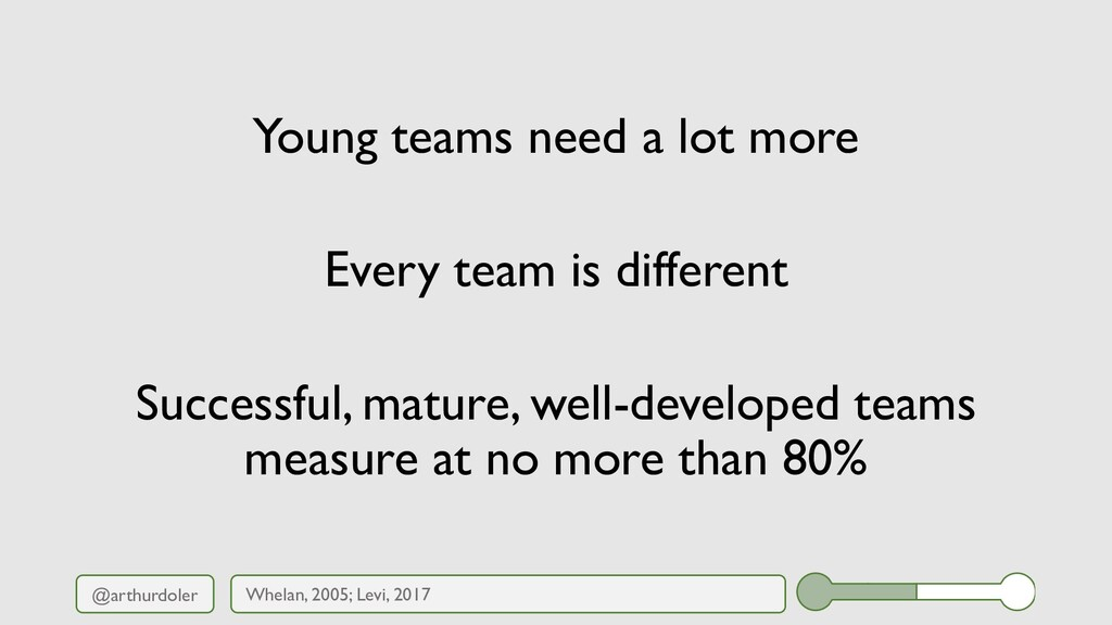@arthurdoler Young teams need a lot more Every ...