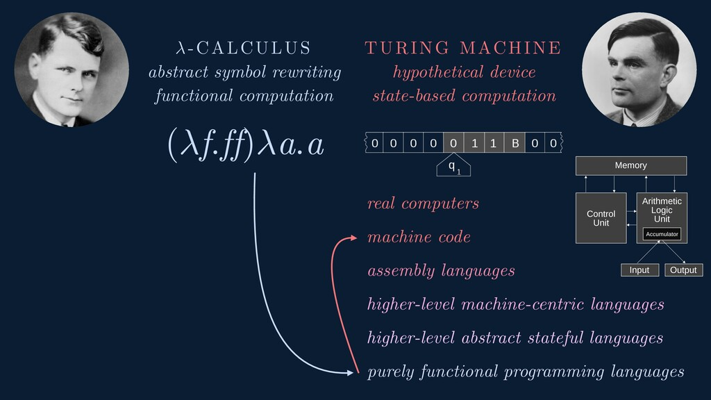 -CALCULUS abstract symbol rewriting functional ...