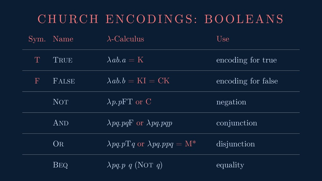 CHURCH ENCODINGS: BOOLEANS Sym. Name -Calculus ...