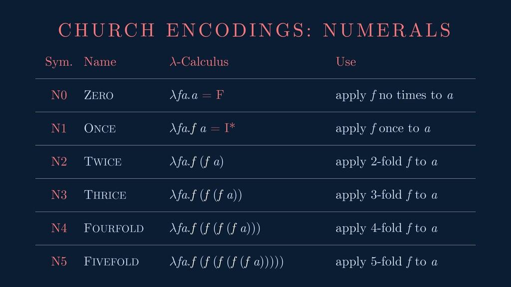 CHURCH ENCODINGS: NUMERALS Sym. Name -Calculus ...