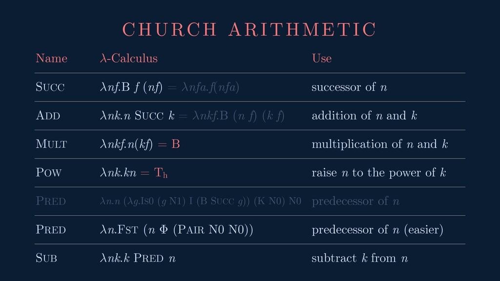 CHURCH ARITHMETIC Name -Calculus Use SUCC nf.B ...