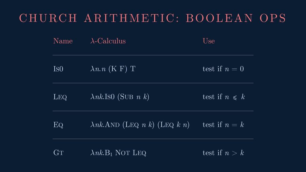 CHURCH ARITHMETIC: BOOLEAN OPS Name -Calculus U...