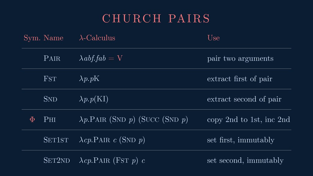 CHURCH PAIRS Sym. Name -Calculus Use PAIR abf.f...