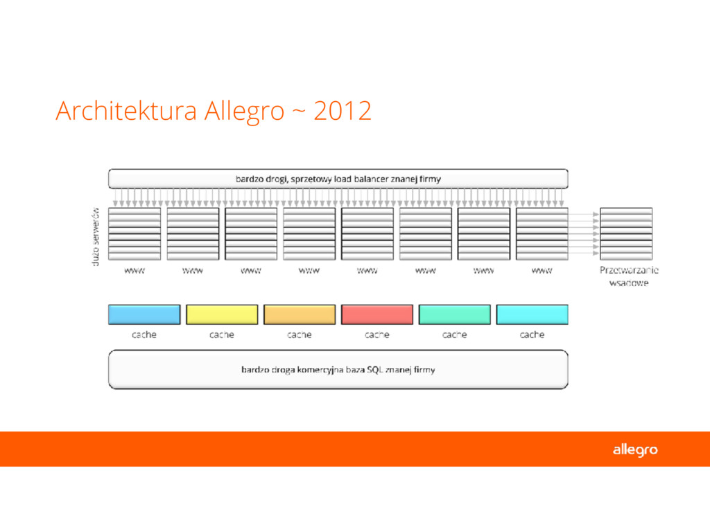 Architektura Allegro ~ 2012