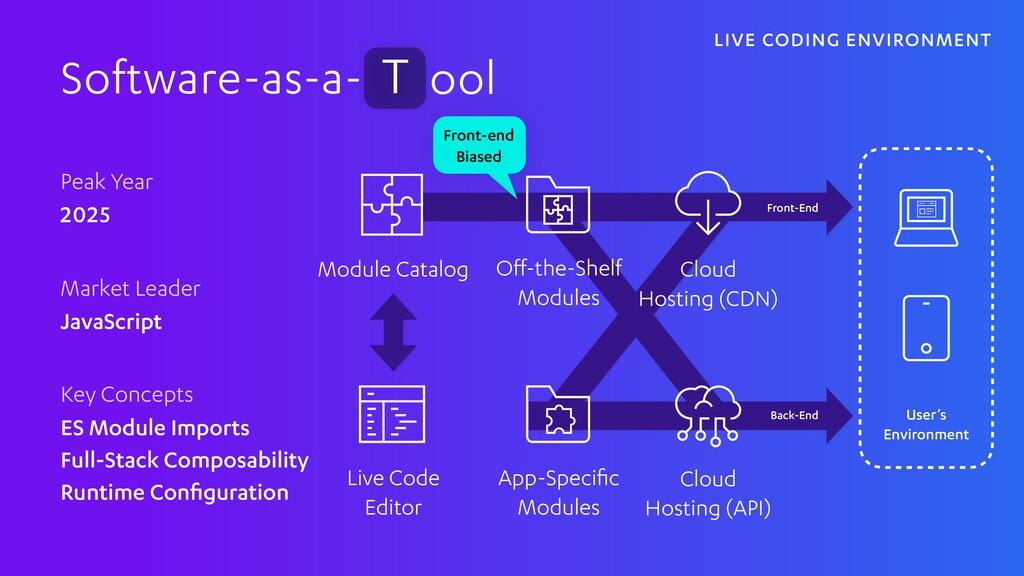 Software-as-a- ool T Peak Year 2025 Market Lead...