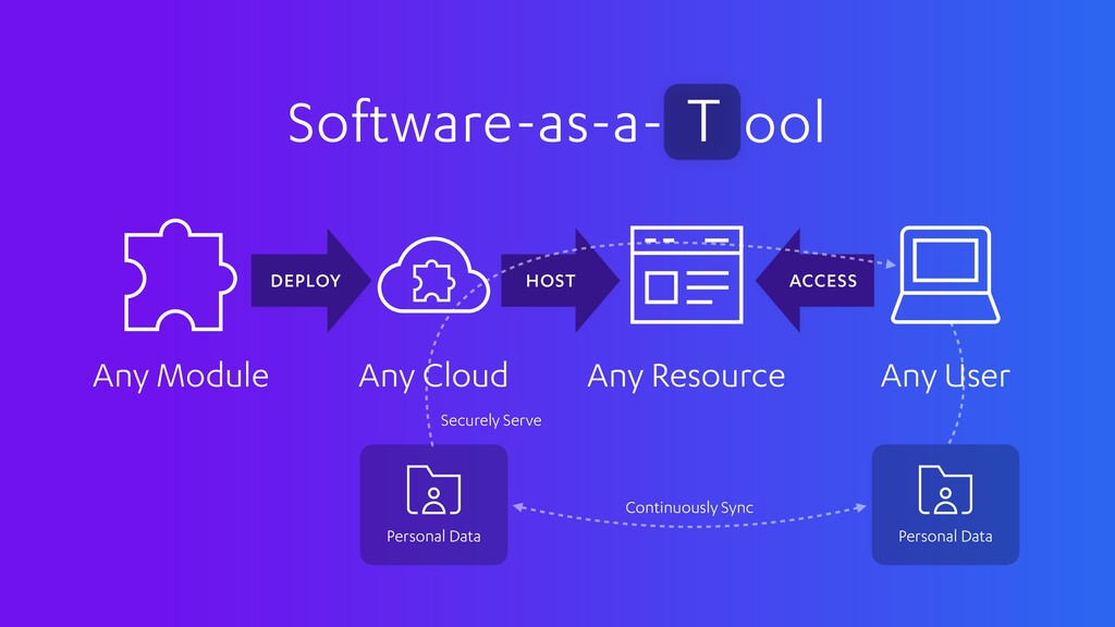 HOST DEPLOY Software-as-a- ool T Any User Any R...