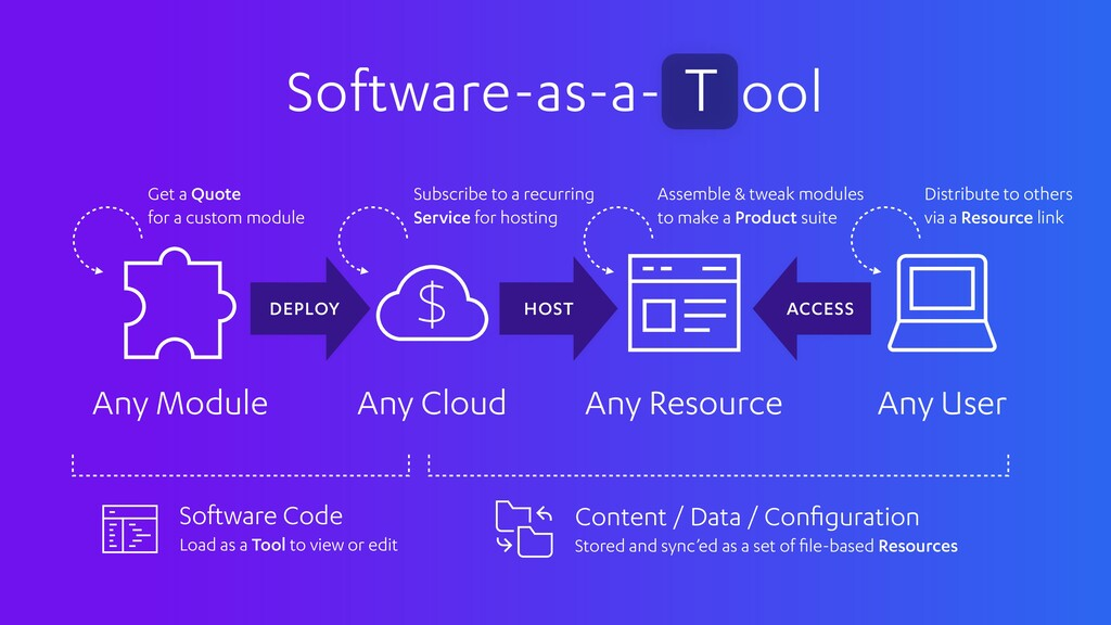 Software-as-a- ool T Any User Any Resource Any ...