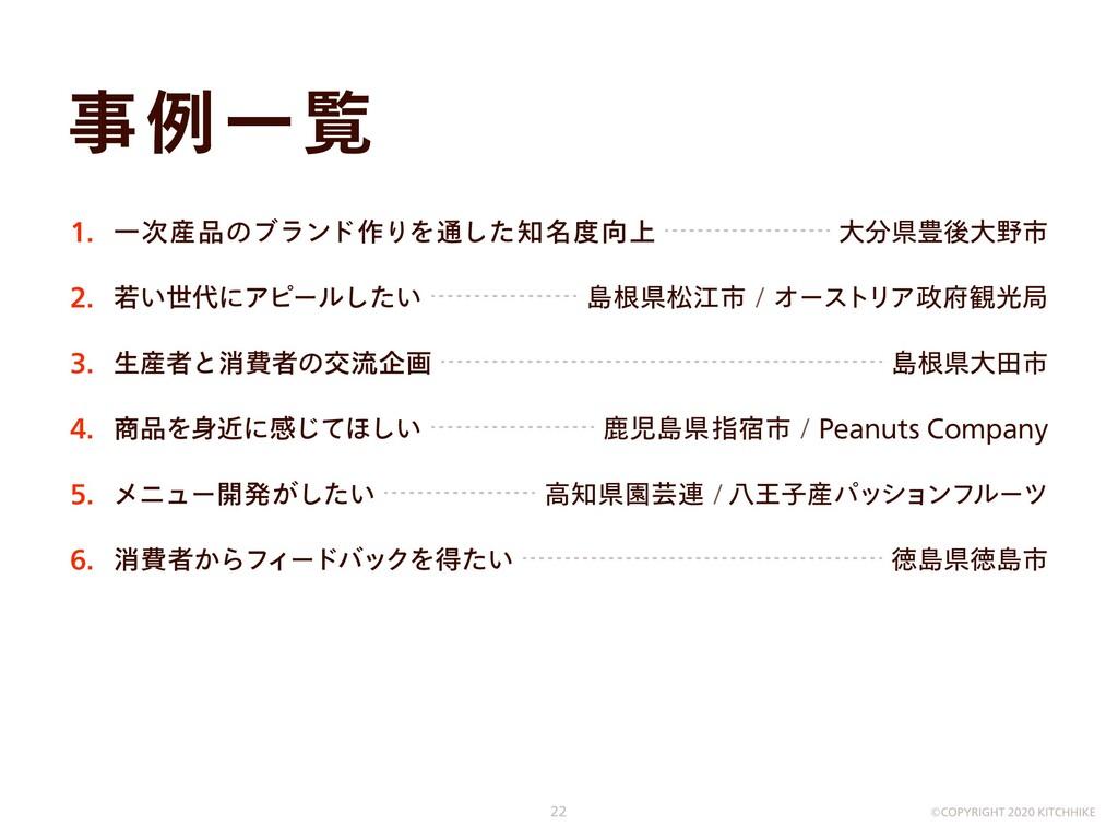 消費者からフィードバックを得たい 徳島県徳島市 メニュー開発がしたい / 高知県園芸連 八王子...