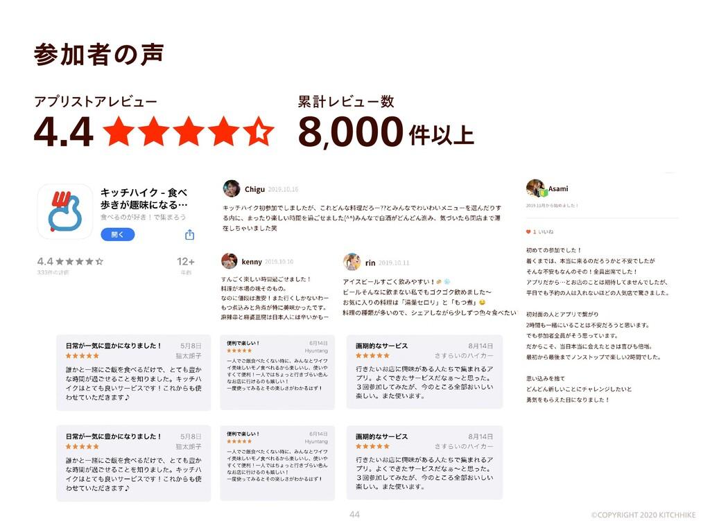 累計レビュー数 8,000件以上 アプリストアレビュー 4.4 参加者の声 ©COPYRIGH...