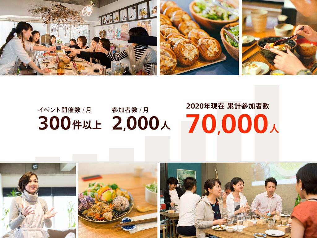 2020年現在 累計参加者数 70,000人 参加者数 / 月 2,000人 イベント開催数 ...