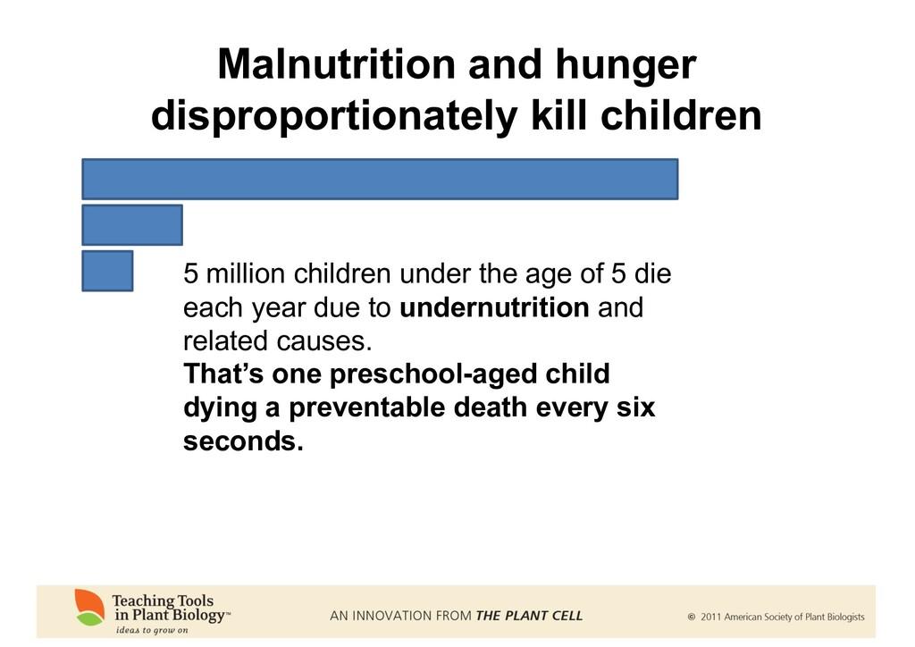 5 million children under the age of 5 die each ...
