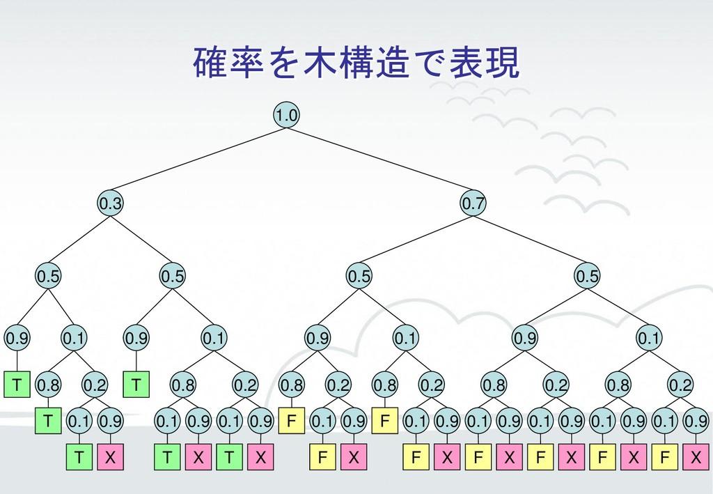 確率を木構造で表現 T T T X T T X T X F F X F F X F X F X...