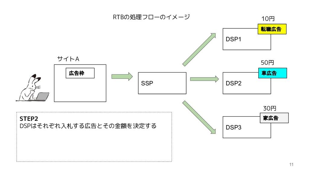 11 SSP DSP1 DSP2 DSP3 サイトA 転職広告 10円 50円 30円 車広告...