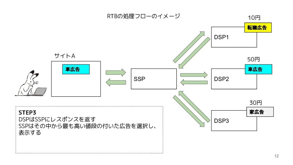 12 SSP DSP1 DSP2 DSP3 サイトA 転職広告 10円 50円 30円 車広告...