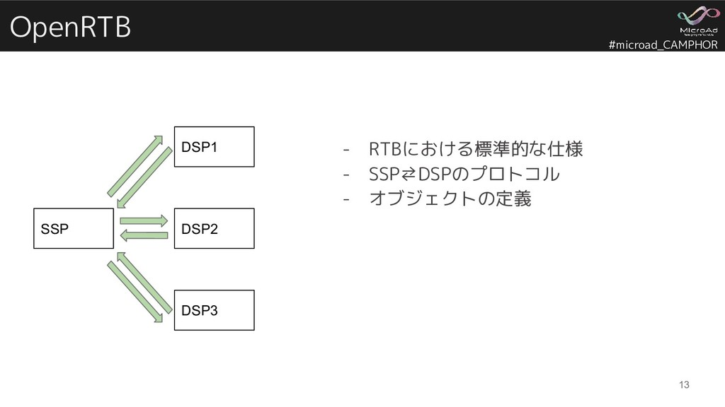 #microad_CAMPHOR OpenRTB 13 SSP DSP1 DSP2 DSP3 ...